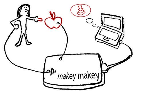Het systeem van de makeymakey werkt op basis van geleiding en een Arduino processor
